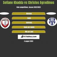Sofiane Khadda vs Christos Agrodimos h2h player stats