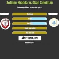 Sofiane Khadda vs Okan Suleiman h2h player stats