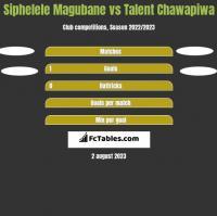 Siphelele Magubane vs Talent Chawapiwa h2h player stats