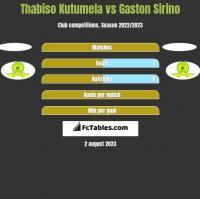 Thabiso Kutumela vs Gaston Sirino h2h player stats