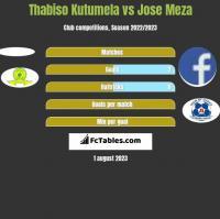 Thabiso Kutumela vs Jose Meza h2h player stats