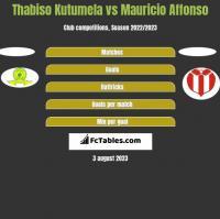 Thabiso Kutumela vs Mauricio Affonso h2h player stats