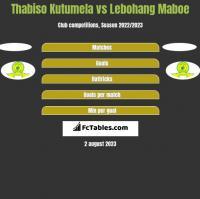 Thabiso Kutumela vs Lebohang Maboe h2h player stats