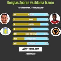 Douglas Soares vs Adama Traore h2h player stats