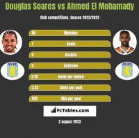 Douglas Soares vs Ahmed El Mohamady h2h player stats