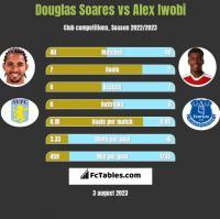 Douglas Soares vs Alex Iwobi h2h player stats