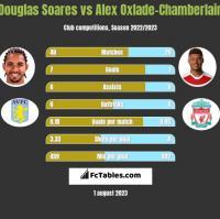 Douglas Soares vs Alex Oxlade-Chamberlain h2h player stats