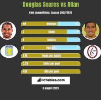 Douglas Soares vs Allan h2h player stats