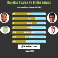 Douglas Soares vs Andre Gomes h2h player stats