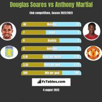Douglas Soares vs Anthony Martial h2h player stats