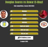 Douglas Soares vs Anwar El-Ghazi h2h player stats