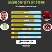 Douglas Soares vs Ben Osborn h2h player stats