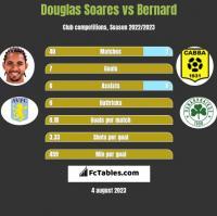 Douglas Soares vs Bernard h2h player stats