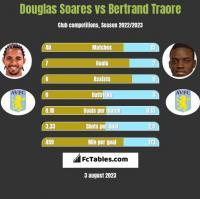 Douglas Soares vs Bertrand Traore h2h player stats
