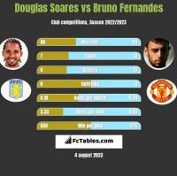 Douglas Soares vs Bruno Fernandes h2h player stats