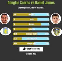 Douglas Soares vs Daniel James h2h player stats