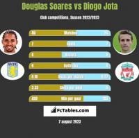 Douglas Soares vs Diogo Jota h2h player stats