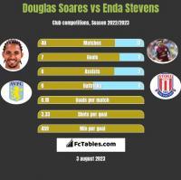 Douglas Soares vs Enda Stevens h2h player stats