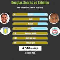 Douglas Soares vs Fabinho h2h player stats