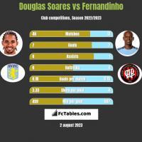 Douglas Soares vs Fernandinho h2h player stats
