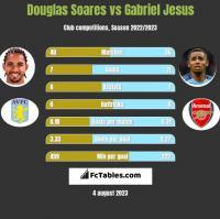 Douglas Soares vs Gabriel Jesus h2h player stats