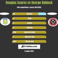 Douglas Soares vs George Baldock h2h player stats