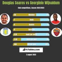Douglas Soares vs Georginio Wijnaldum h2h player stats