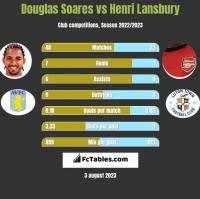 Douglas Soares vs Henri Lansbury h2h player stats