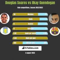Douglas Soares vs Ilkay Guendogan h2h player stats