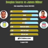 Douglas Soares vs James Milner h2h player stats