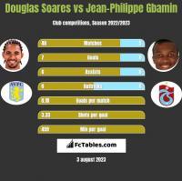 Douglas Soares vs Jean-Philippe Gbamin h2h player stats