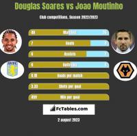 Douglas Soares vs Joao Moutinho h2h player stats