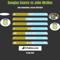 Douglas Soares vs John McGinn h2h player stats