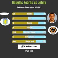 Douglas Soares vs Johny h2h player stats