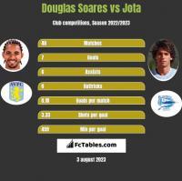 Douglas Soares vs Jota h2h player stats