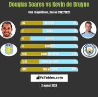 Douglas Soares vs Kevin de Bruyne h2h player stats