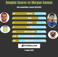 Douglas Soares vs Morgan Sanson h2h player stats