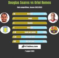 Douglas Soares vs Oriol Romeu h2h player stats