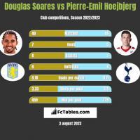 Douglas Soares vs Pierre-Emil Hoejbjerg h2h player stats
