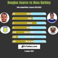 Douglas Soares vs Ross Barkley h2h player stats