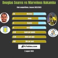 Douglas Soares vs Marvelous Nakamba h2h player stats