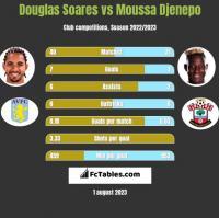 Douglas Soares vs Moussa Djenepo h2h player stats