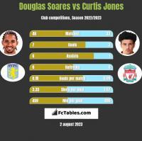 Douglas Soares vs Curtis Jones h2h player stats