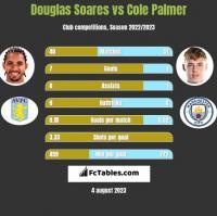 Douglas Soares vs Cole Palmer h2h player stats