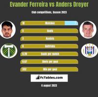Evander Ferreira vs Anders Dreyer h2h player stats