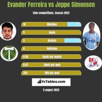 Evander Ferreira vs Jeppe Simonsen h2h player stats
