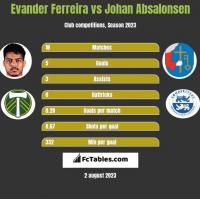 Evander Ferreira vs Johan Absalonsen h2h player stats