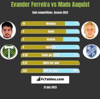 Evander Ferreira vs Mads Aaquist h2h player stats