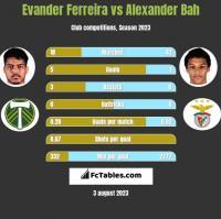 Evander Ferreira vs Alexander Bah h2h player stats