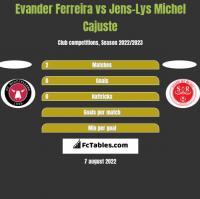 Evander Ferreira vs Jens-Lys Michel Cajuste h2h player stats